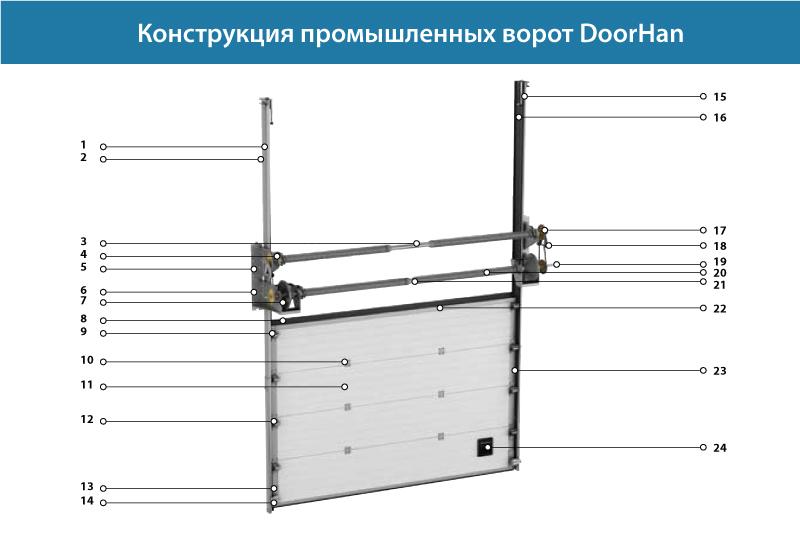 секционных ворот DoorHan