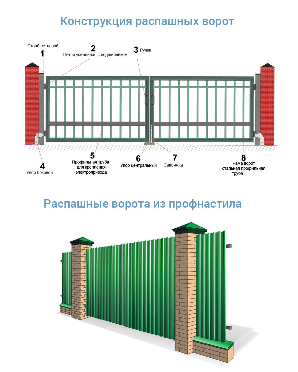 Виды ворот из профнастила