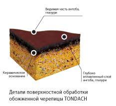 Керамическая черепица TONDACH